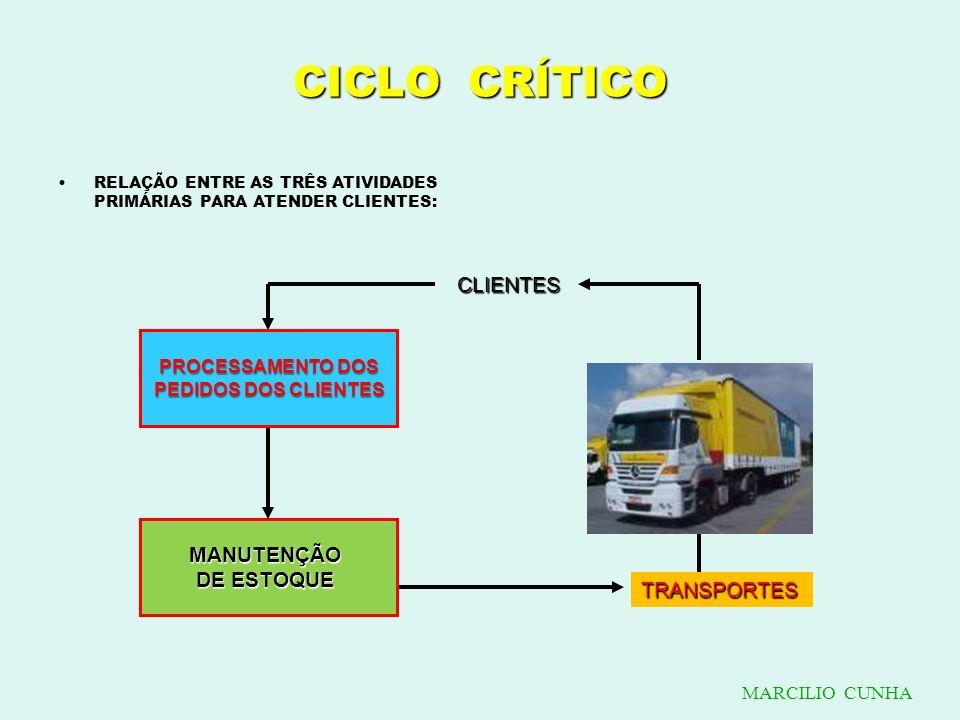 CICLO CRÍTICO CLIENTES MANUTENÇÃO DE ESTOQUE TRANSPORTES