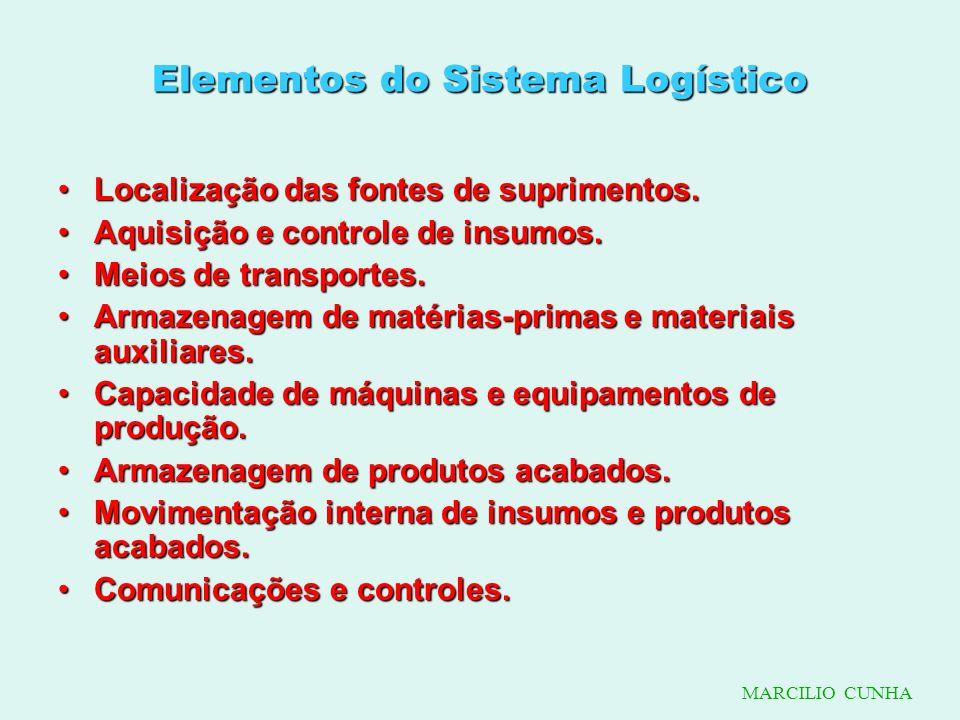 Elementos do Sistema Logístico
