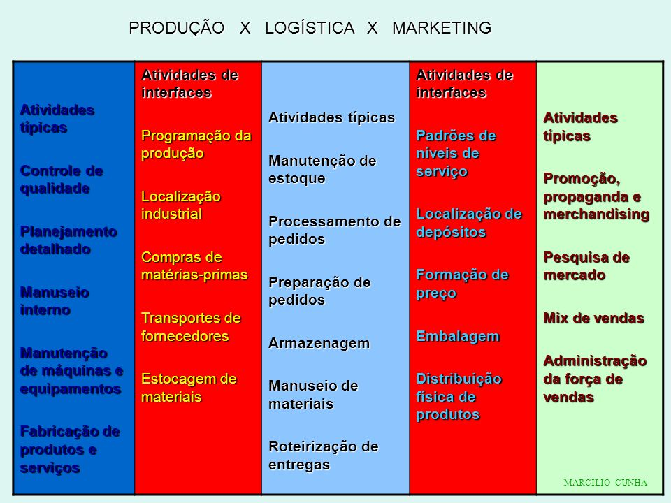 PRODUÇÃO X LOGÍSTICA X MARKETING