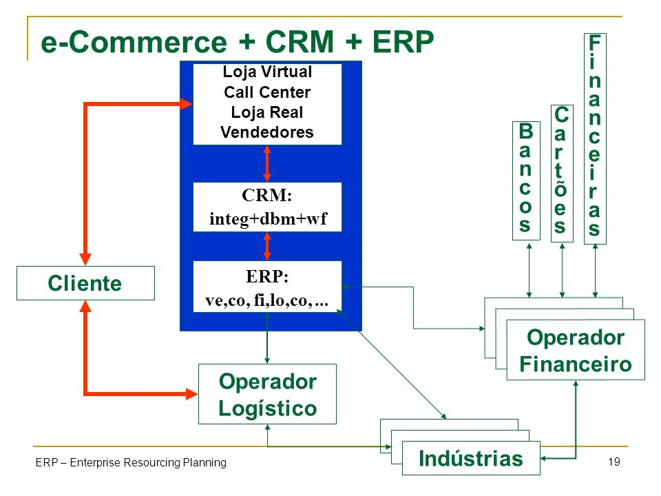 e-Commerce + CRM + ERP Financeiras Cartões Bancos Cliente