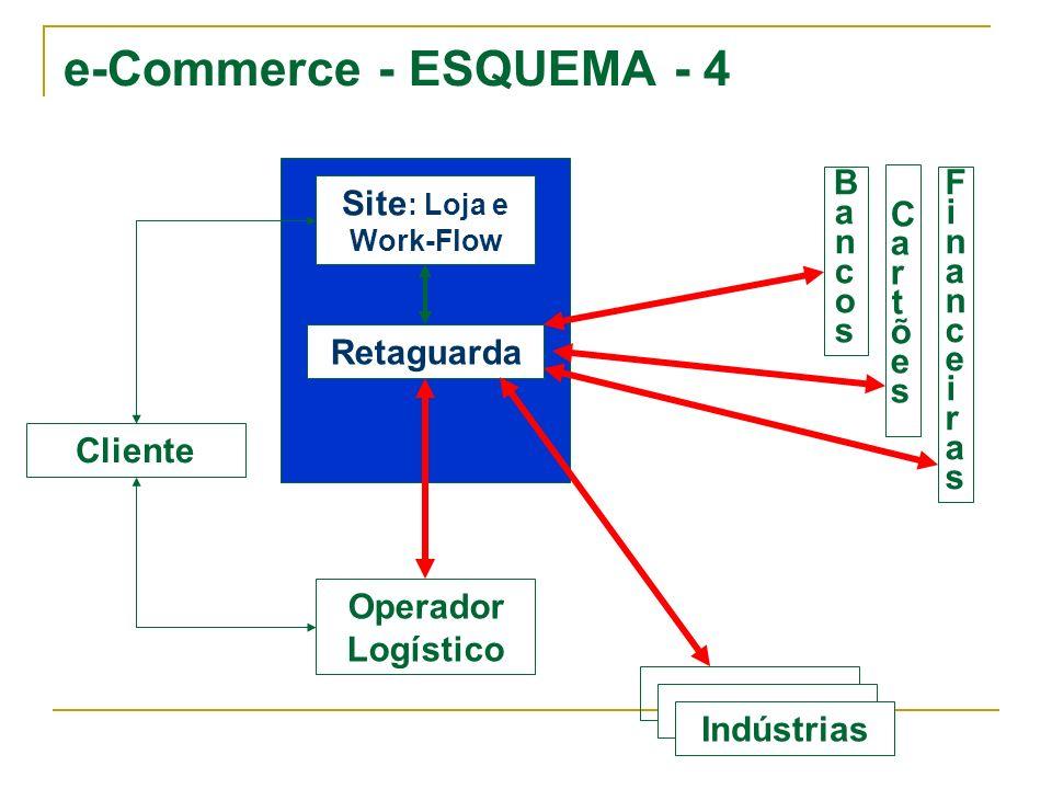 e-Commerce - ESQUEMA - 4 Bancos Cartões Financeiras