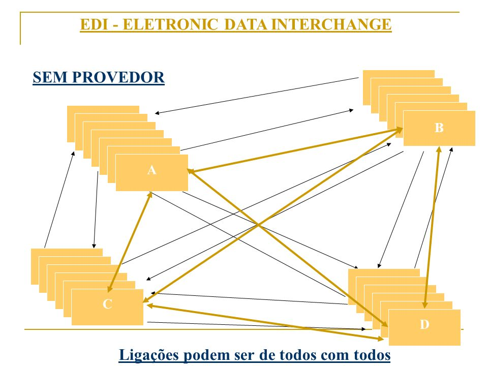 EDI - ELETRONIC DATA INTERCHANGE