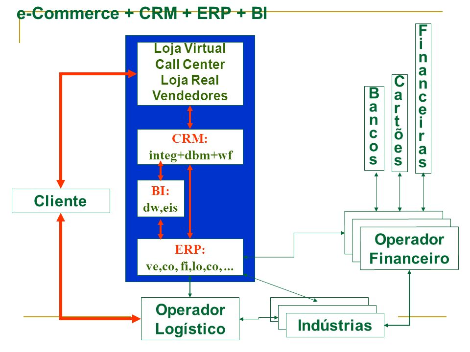 e-Commerce + CRM + ERP + BI