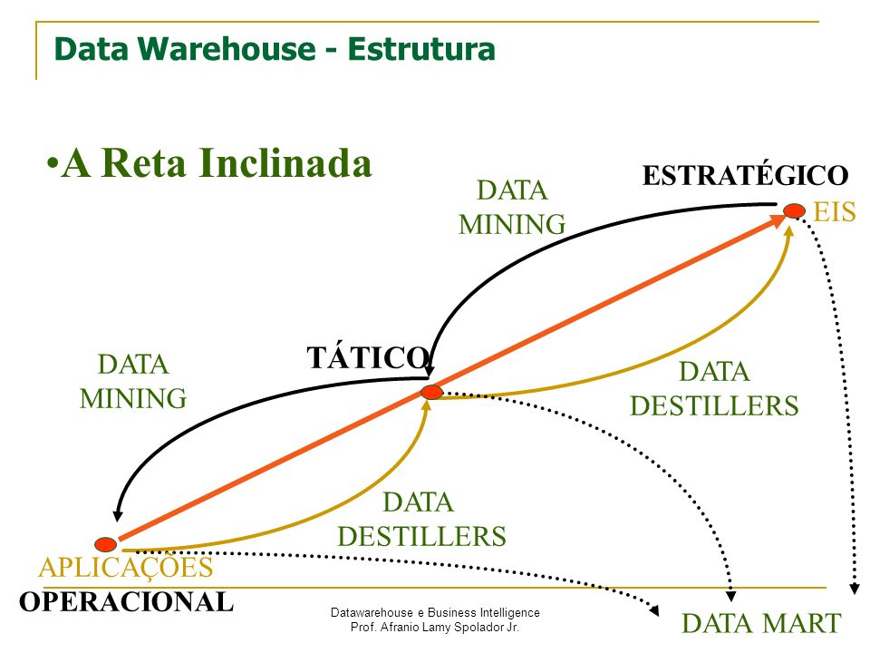 Data Warehouse - Estrutura