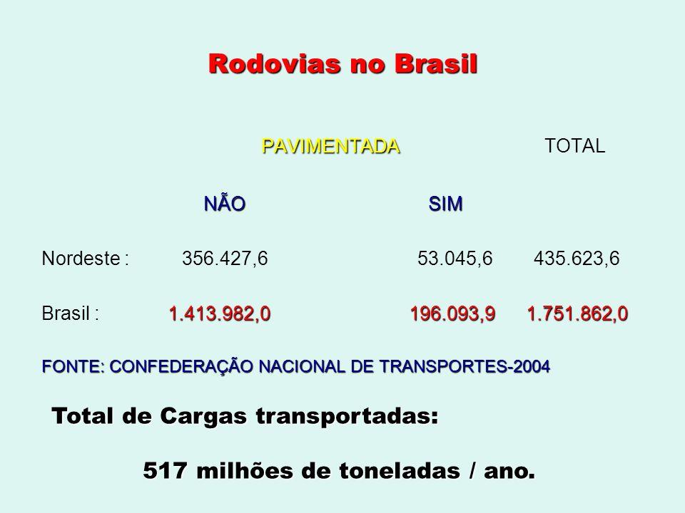PAVIMENTADA TOTAL Rodovias no Brasil Total de Cargas transportadas: