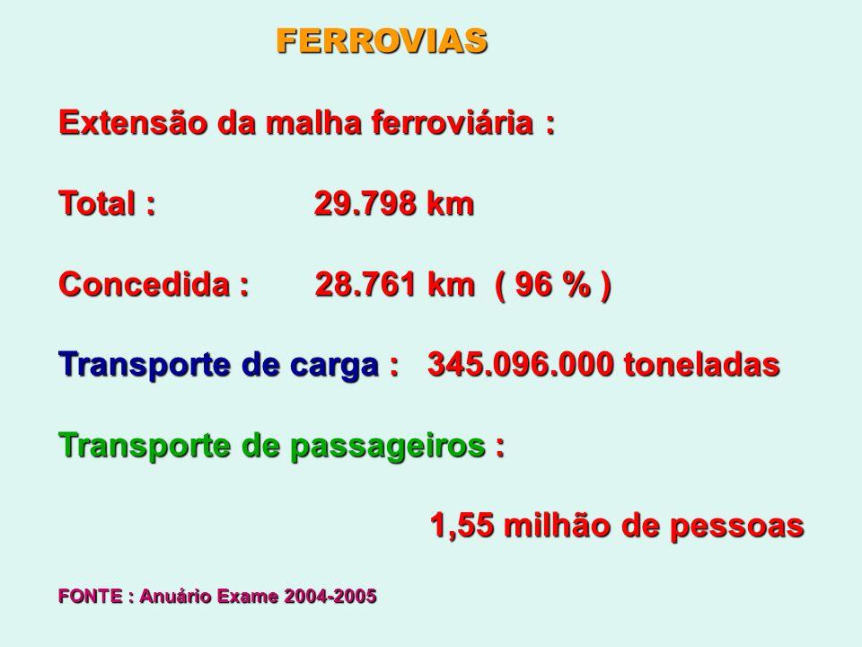 Extensão da malha ferroviária : Total : 29.798 km