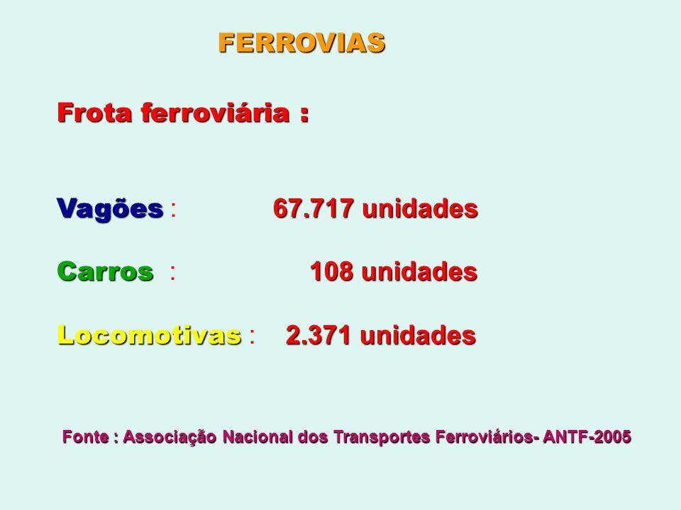 Locomotivas : 2.371 unidades