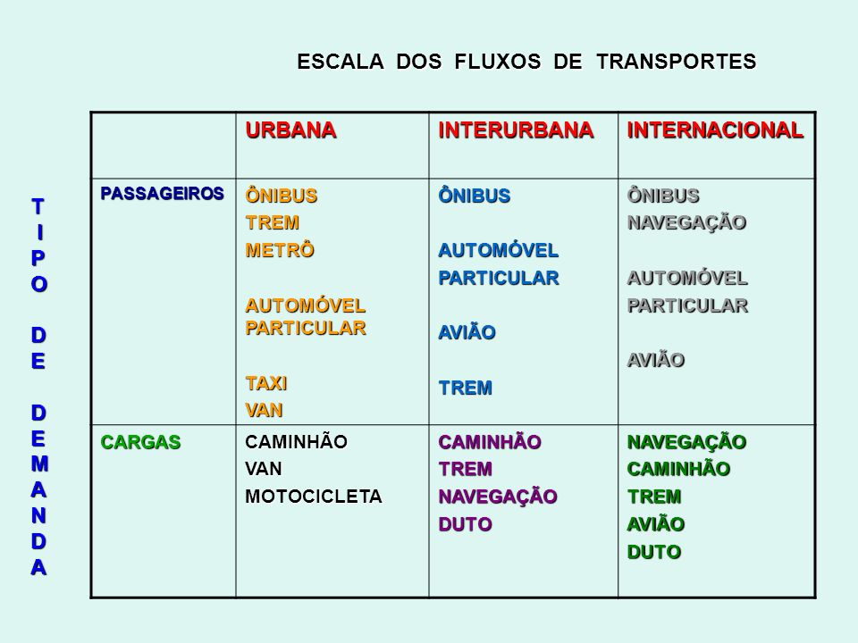 ESCALA DOS FLUXOS DE TRANSPORTES URBANA INTERURBANA INTERNACIONAL