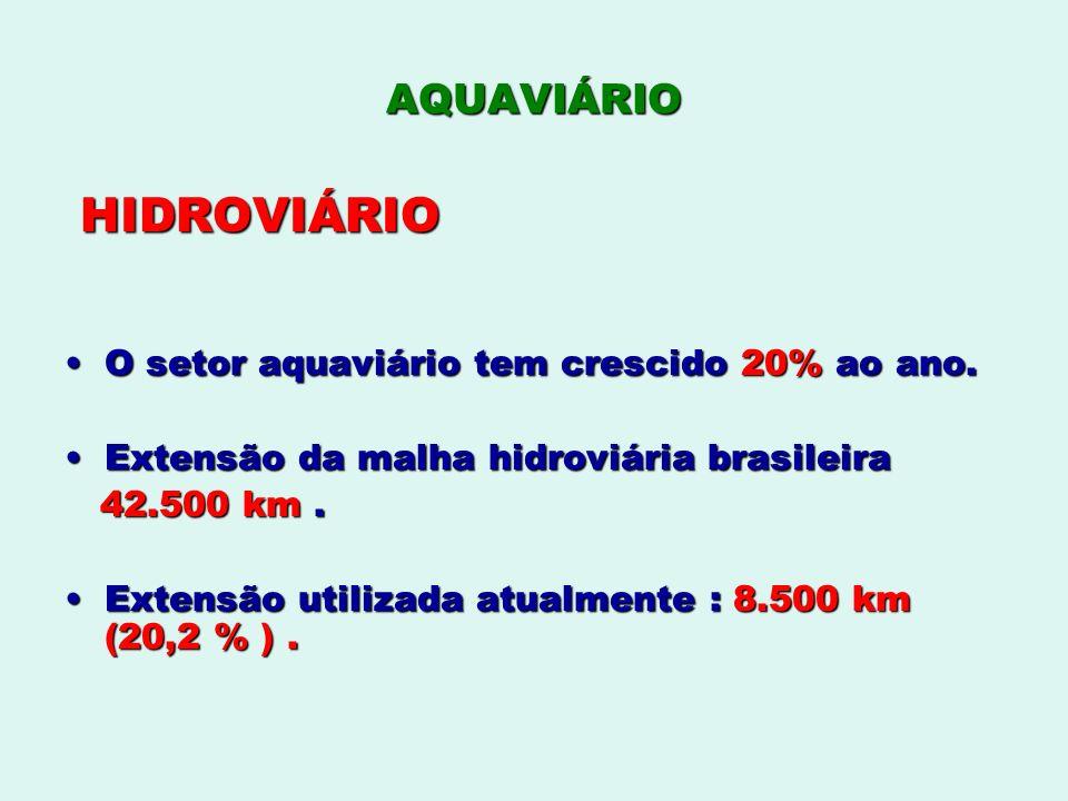 HIDROVIÁRIO AQUAVIÁRIO O setor aquaviário tem crescido 20% ao ano.