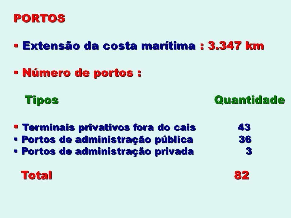 Extensão da costa marítima : 3.347 km Número de portos :