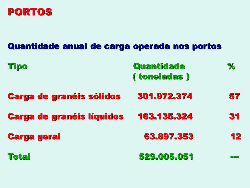 PORTOS Quantidade anual de carga operada nos portos Tipo Quantidade %