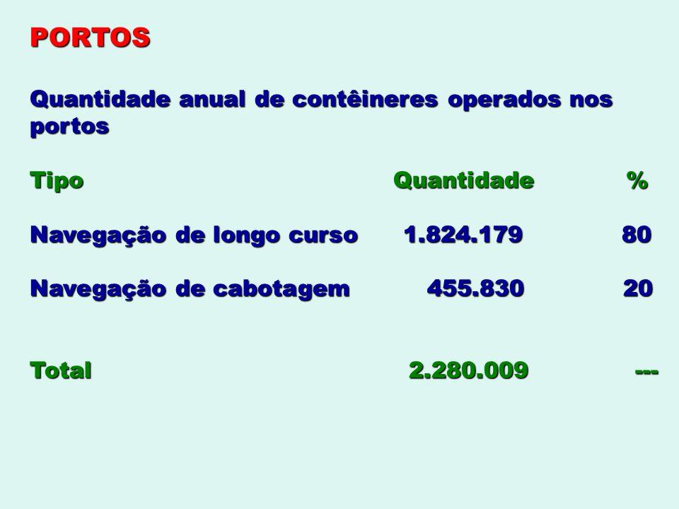PORTOS Quantidade anual de contêineres operados nos portos