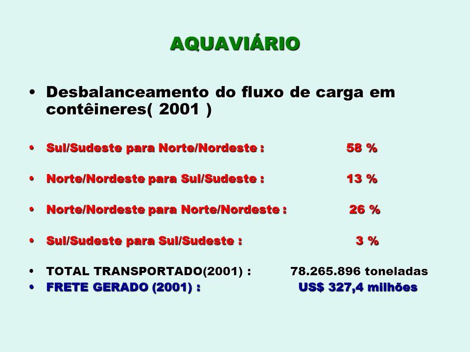 AQUAVIÁRIO Desbalanceamento do fluxo de carga em contêineres( 2001 )