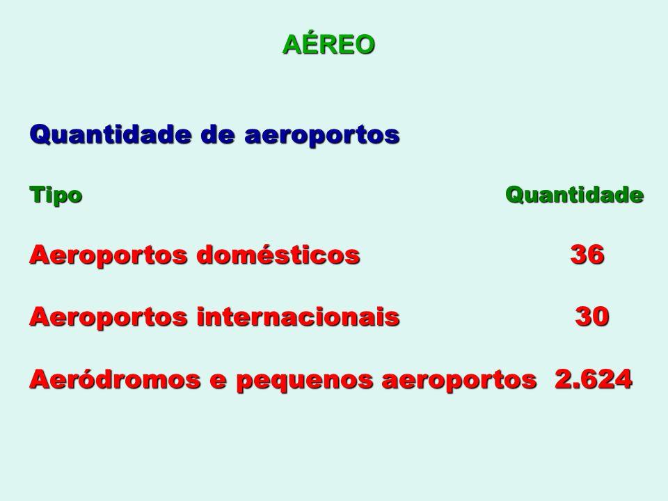 Quantidade de aeroportos