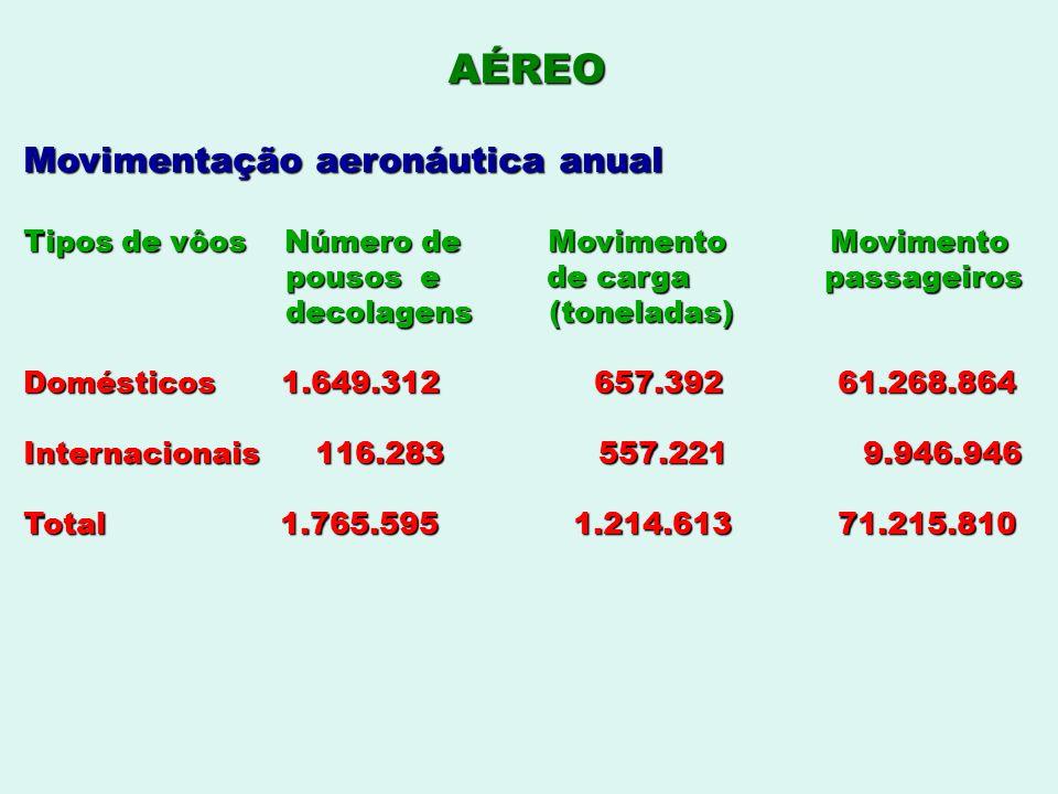 AÉREO Movimentação aeronáutica anual