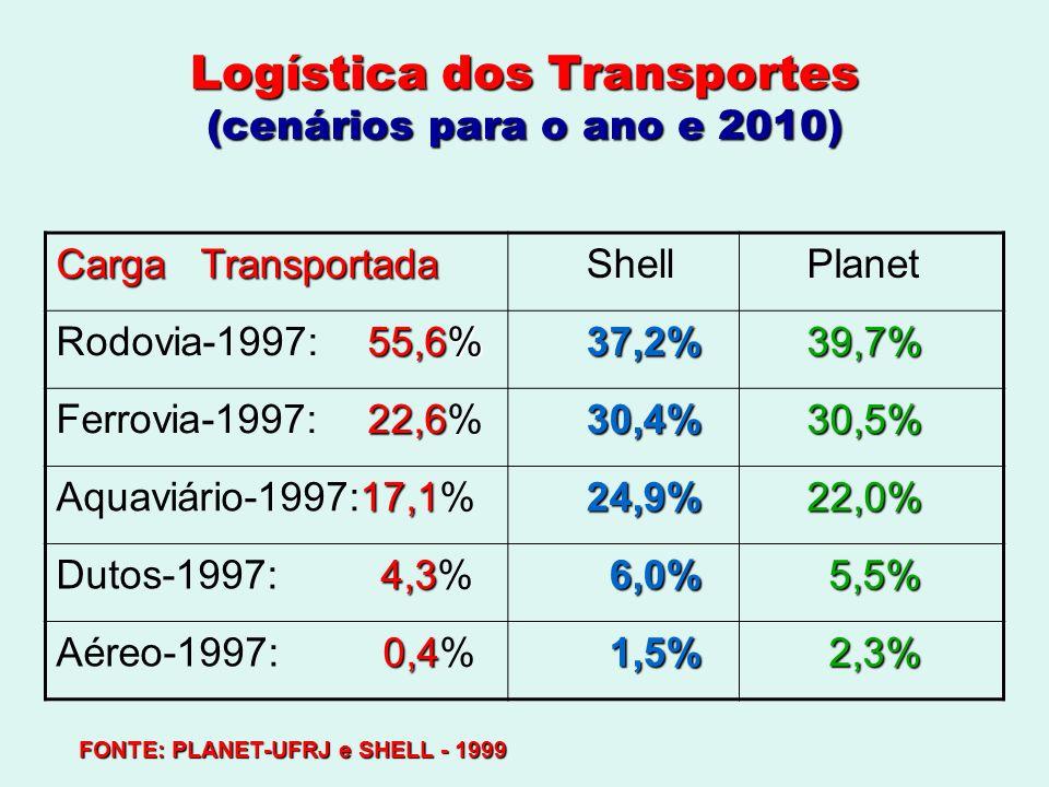 Logística dos Transportes (cenários para o ano e 2010)
