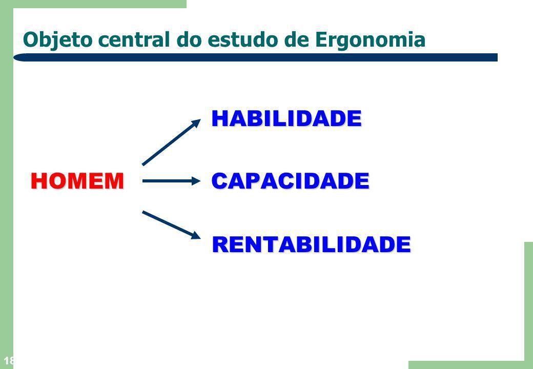 Objeto central do estudo de Ergonomia