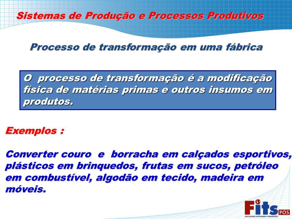 Sistemas de Produção e Processos Produtivos