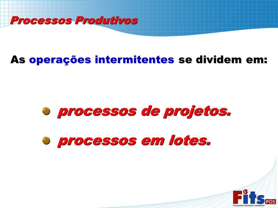 Processos ProdutivosAs operações intermitentes se dividem em: processos de projetos.