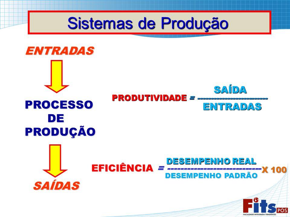 Sistemas de Produção ENTRADAS PROCESSO DE PRODUÇÃO SAÍDAS SAÍDA
