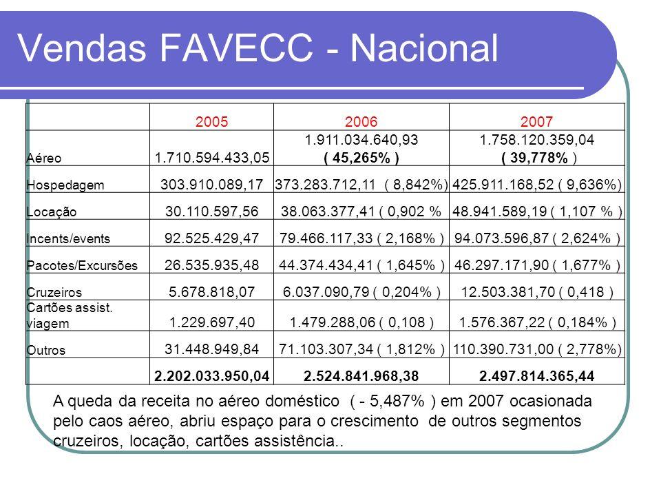 Vendas FAVECC - Nacional
