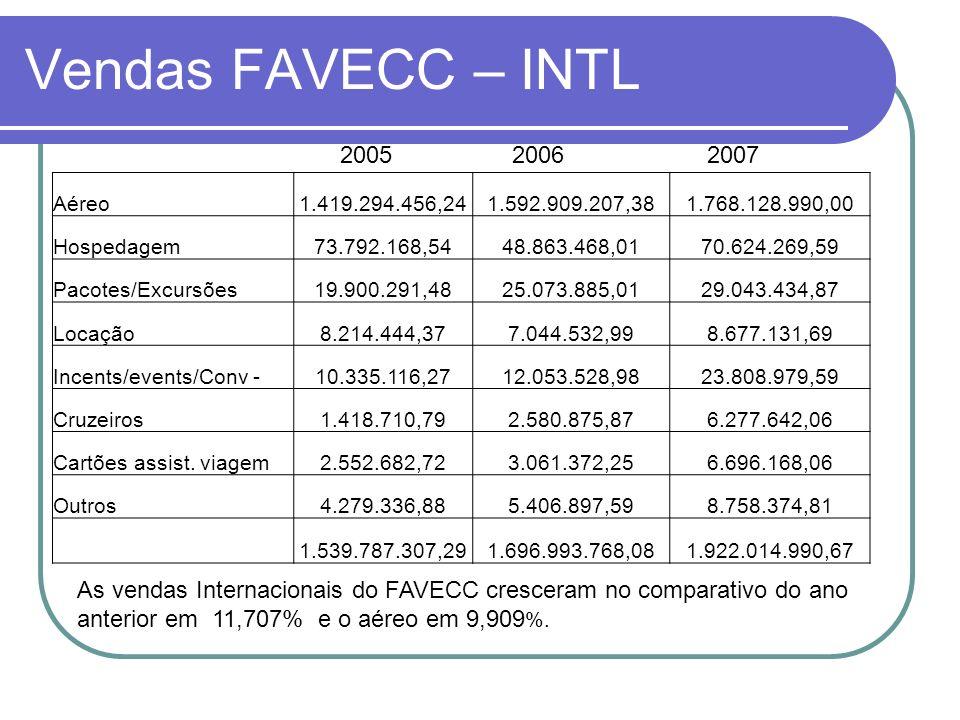 Vendas FAVECC – INTL2005. 2006. 2007. Aéreo. 1.419.294.456,24. 1.592.909.207,38. 1.768.128.990,00. Hospedagem.