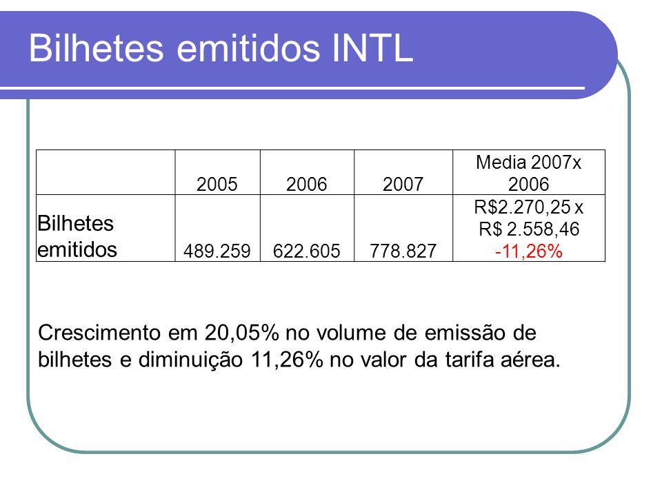 Bilhetes emitidos INTL