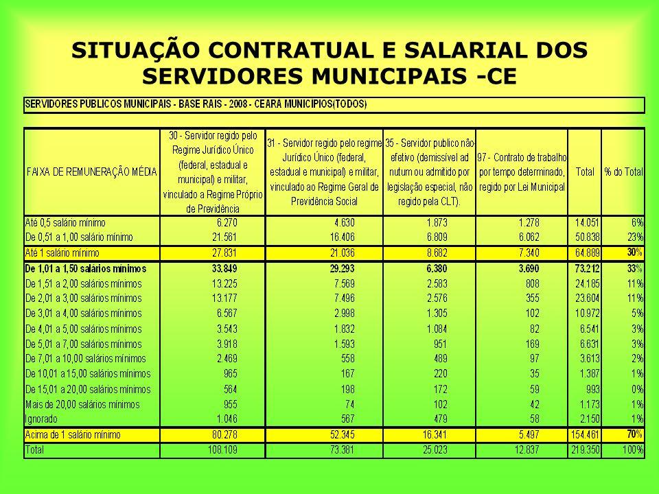 SITUAÇÃO CONTRATUAL E SALARIAL DOS SERVIDORES MUNICIPAIS -CE