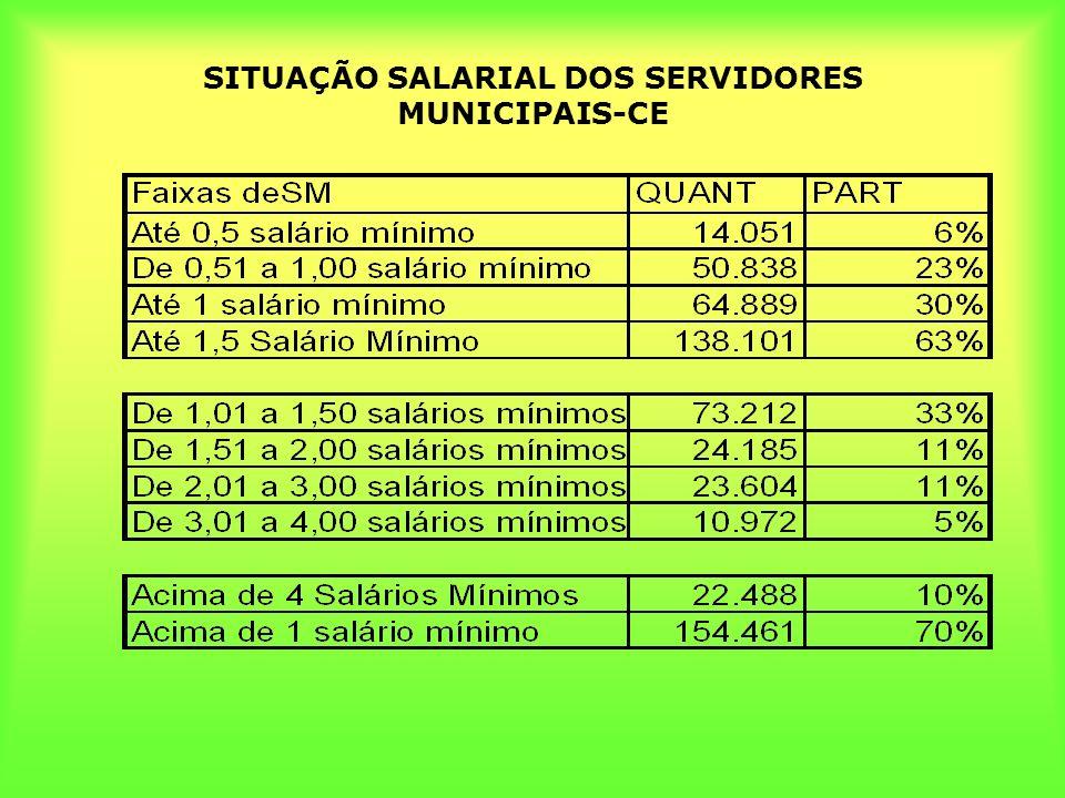SITUAÇÃO SALARIAL DOS SERVIDORES MUNICIPAIS-CE