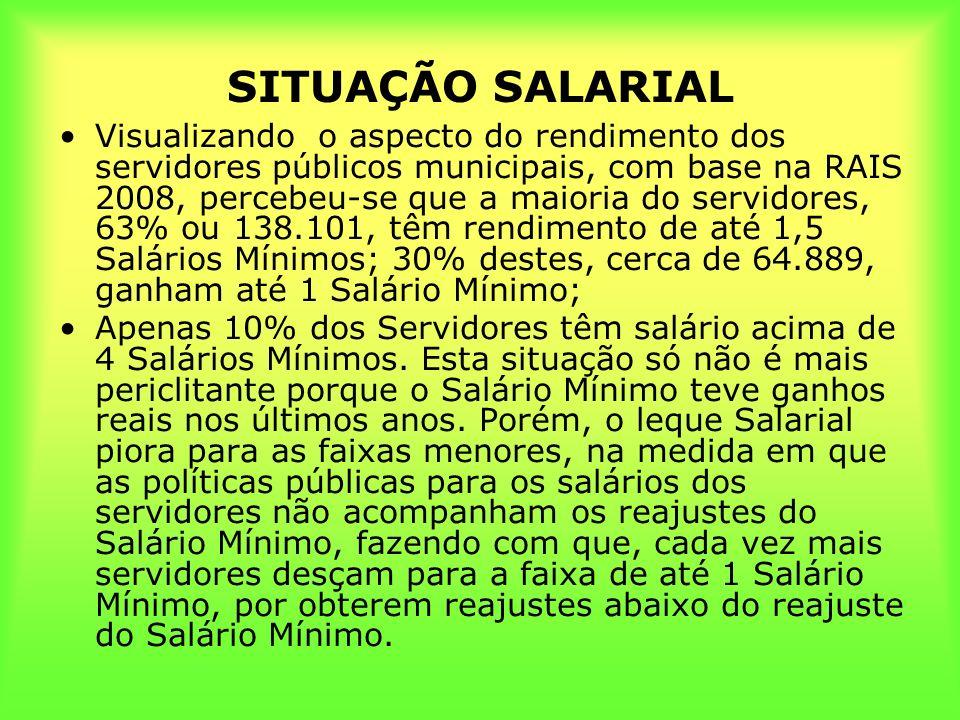 SITUAÇÃO SALARIAL