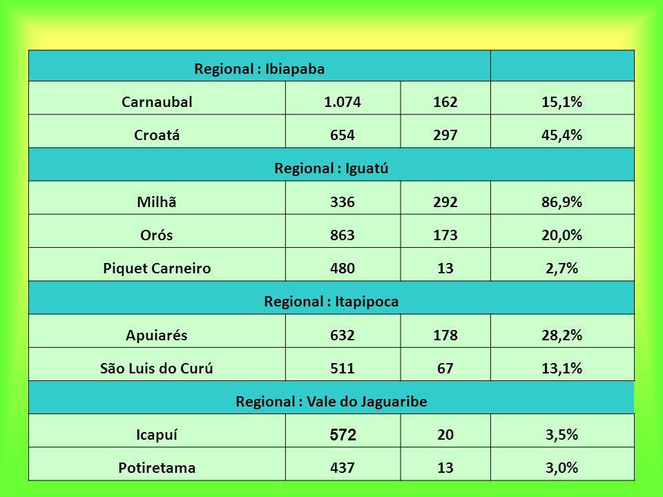 Regional : Vale do Jaguaribe