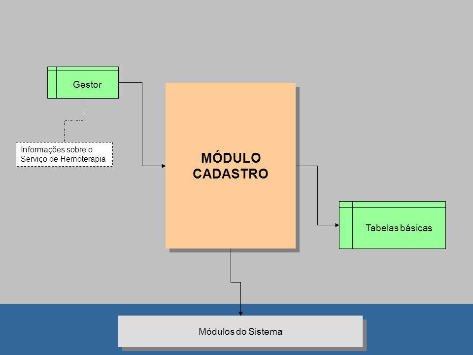 MÓDULO CADASTRO Gestor Tabelas básicas Módulos do Sistema
