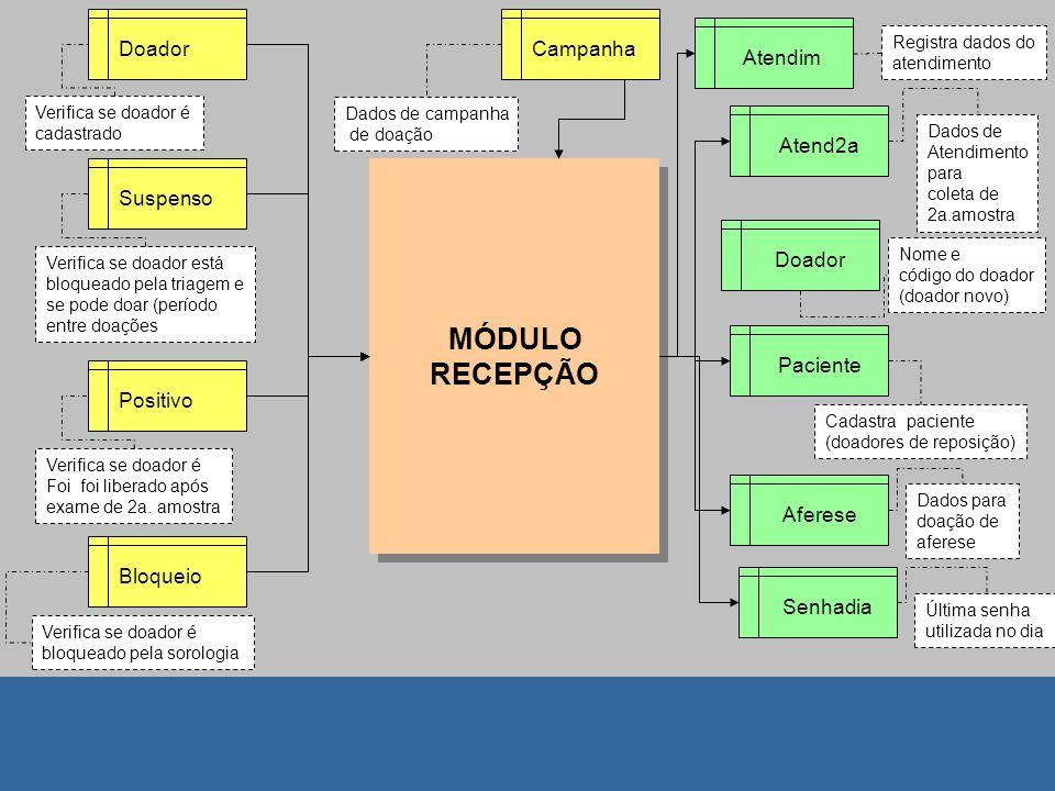 MÓDULO RECEPÇÃO Doador Campanha Atendim Atend2a Suspenso Doador