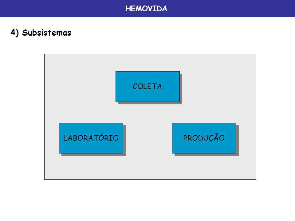 HEMOVIDA 4) Subsistemas COLETA LABORATÓRIO PRODUÇÃO