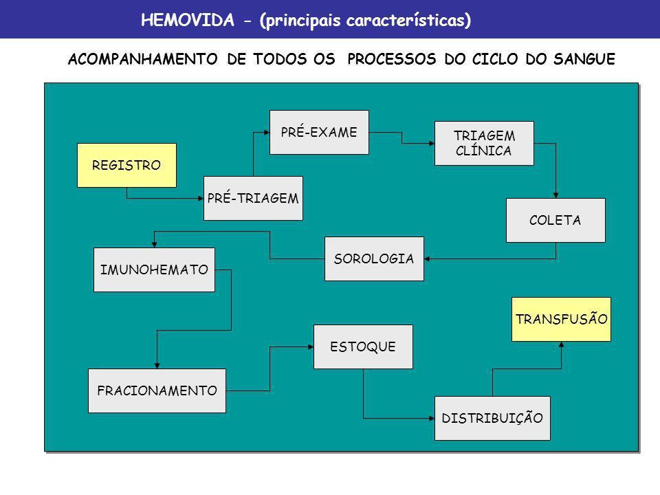 HEMOVIDA - (principais características)