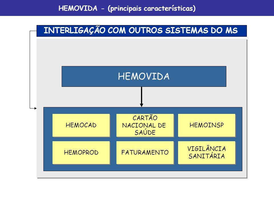 HEMOVIDA INTERLIGAÇÃO COM OUTROS SISTEMAS DO MS