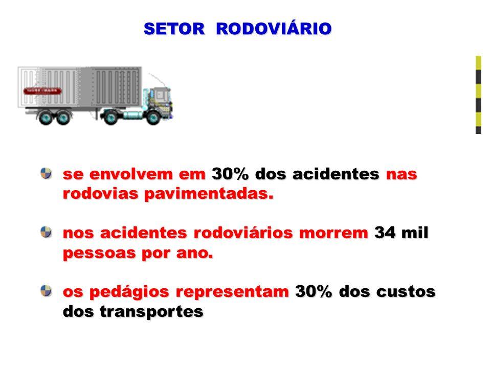 SETOR RODOVIÁRIOse envolvem em 30% dos acidentes nas. rodovias pavimentadas. nos acidentes rodoviários morrem 34 mil.