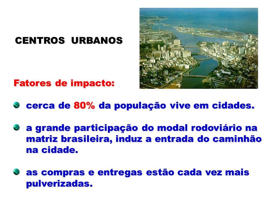 CENTROS URBANOS Fatores de impacto: cerca de 80% da população vive em cidades. a grande participação do modal rodoviário na.