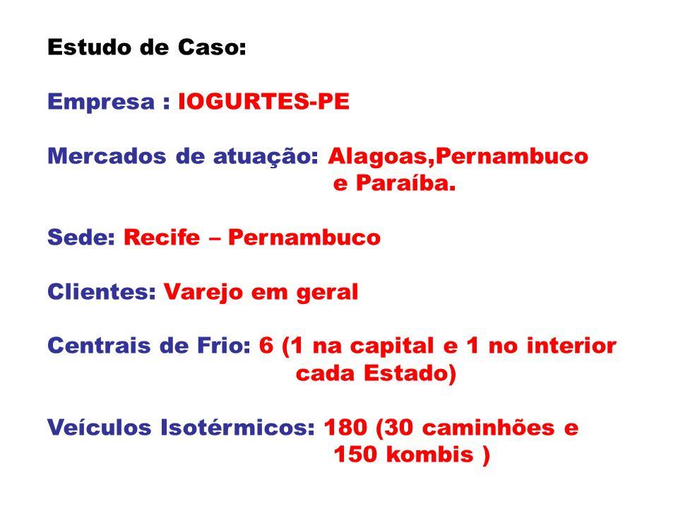 Estudo de Caso: Empresa : IOGURTES-PE. Mercados de atuação: Alagoas,Pernambuco. e Paraíba. Sede: Recife – Pernambuco.