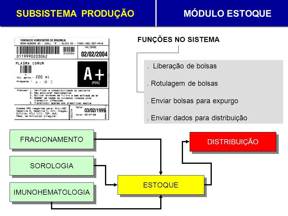 SUBSISTEMA PRODUÇÃO MÓDULO ESTOQUE