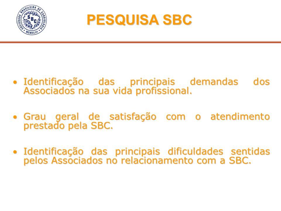 PESQUISA SBC Identificação das principais demandas dos Associados na sua vida profissional.