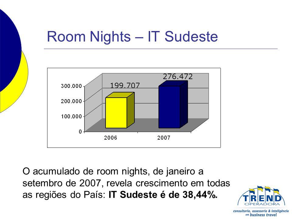 Room Nights – IT Sudeste