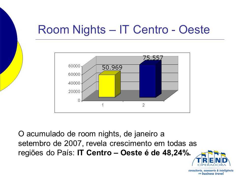 Room Nights – IT Centro - Oeste