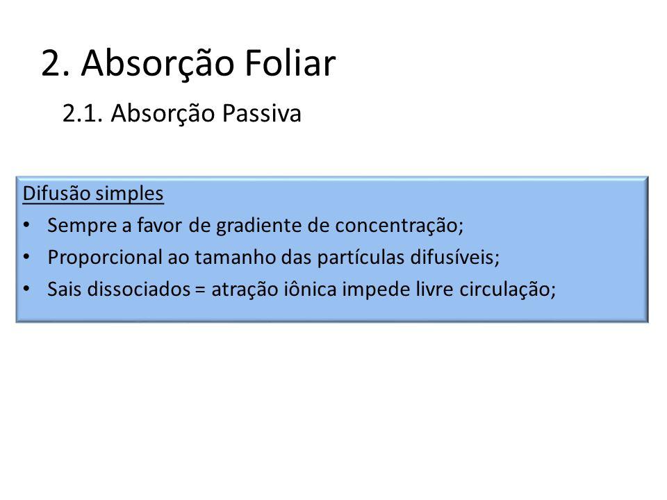 2. Absorção Foliar 2.1. Absorção Passiva Difusão simples