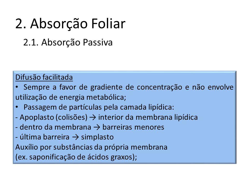 2. Absorção Foliar 2.1. Absorção Passiva Difusão facilitada