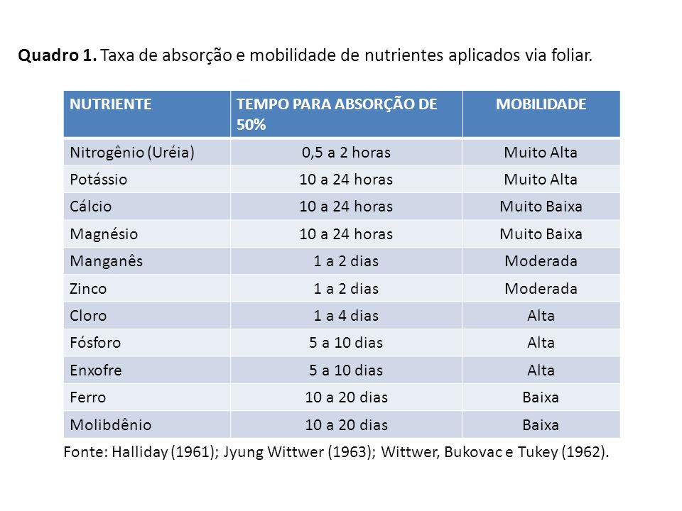 Quadro 1. Taxa de absorção e mobilidade de nutrientes aplicados via foliar.