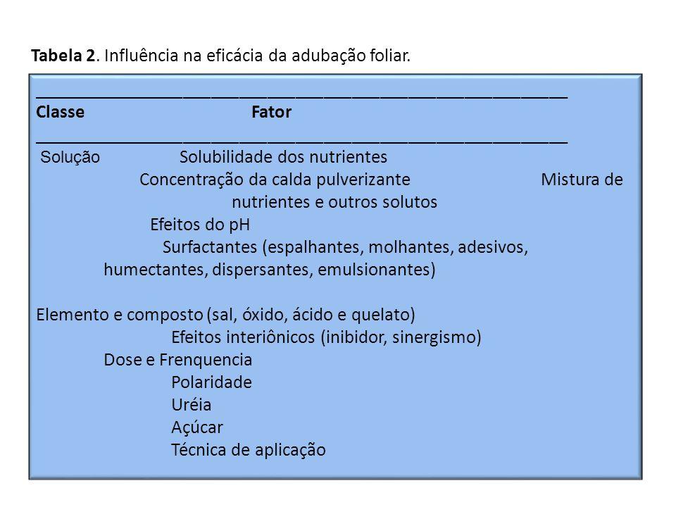 Tabela 2. Influência na eficácia da adubação foliar.