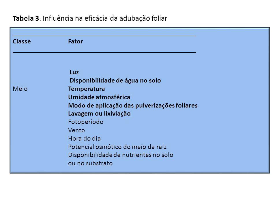 Tabela 3. Influência na eficácia da adubação foliar