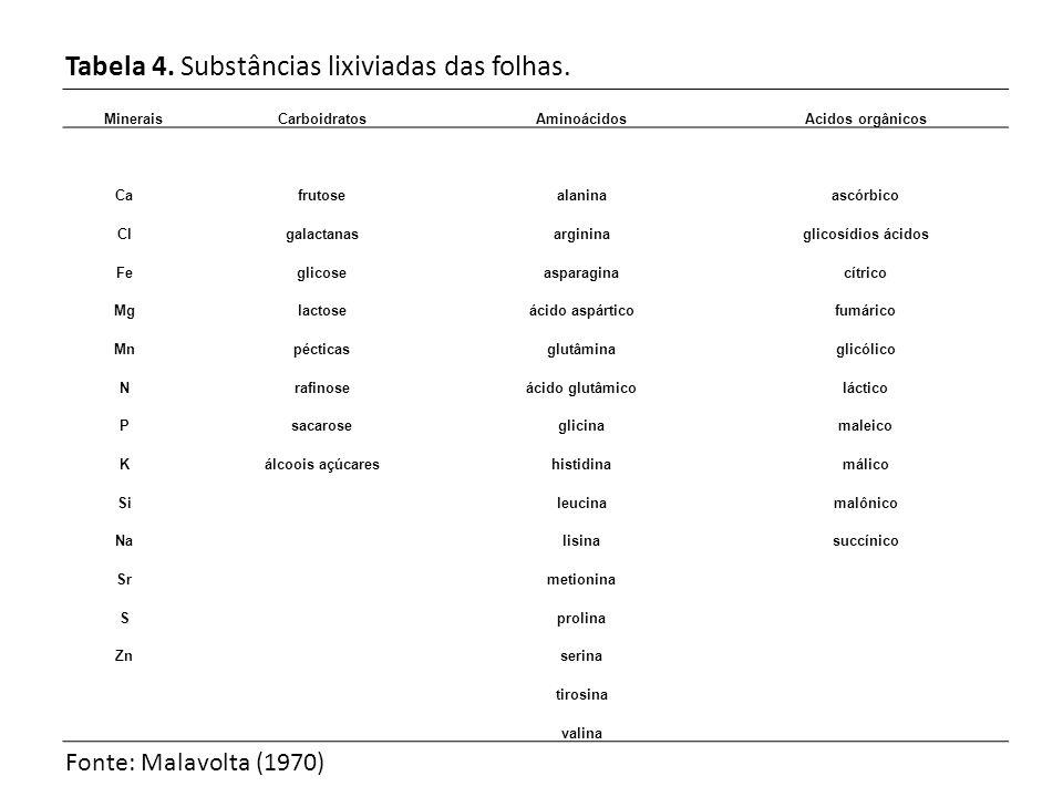 Tabela 4. Substâncias lixiviadas das folhas.