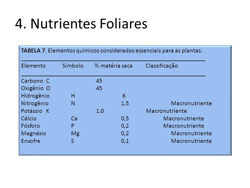 4. Nutrientes FoliaresTABELA 7. Elementos químicos considerados essenciais para as plantas.